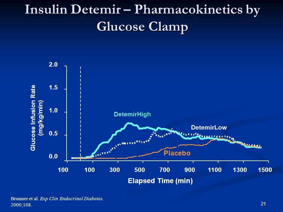 21 Brunner et al. Exp Clin Endocrinol Diabetes. 2000;108.