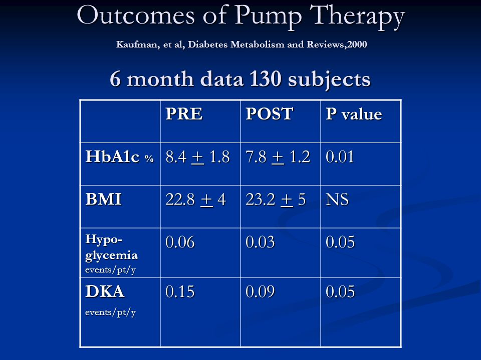 Outcomes of Pump Therapy Kaufman, et al, Diabetes Metabolism and Reviews, month data 130 subjects PREPOST P value HbA1c % BMI NS Hypo- glycemia events/pt/y DKAevents/pt/y
