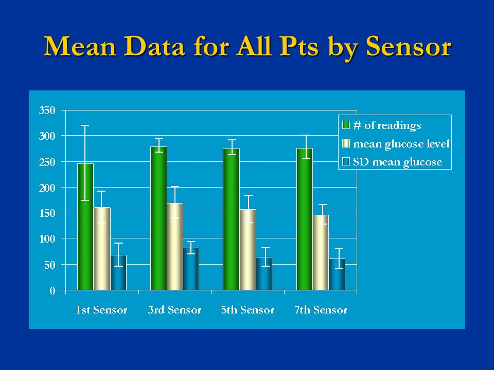 Mean Data for All Pts by Sensor