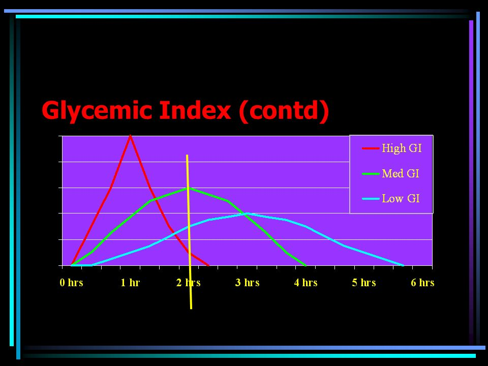 Glycemic Index (contd)