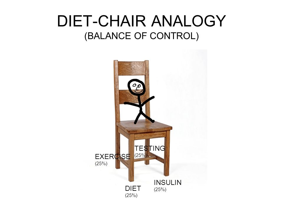 DIET-CHAIR ANALOGY (BALANCE OF CONTROL) DIET (25%) INSULIN (25%) EXERCISE (25%) TESTING (25%)
