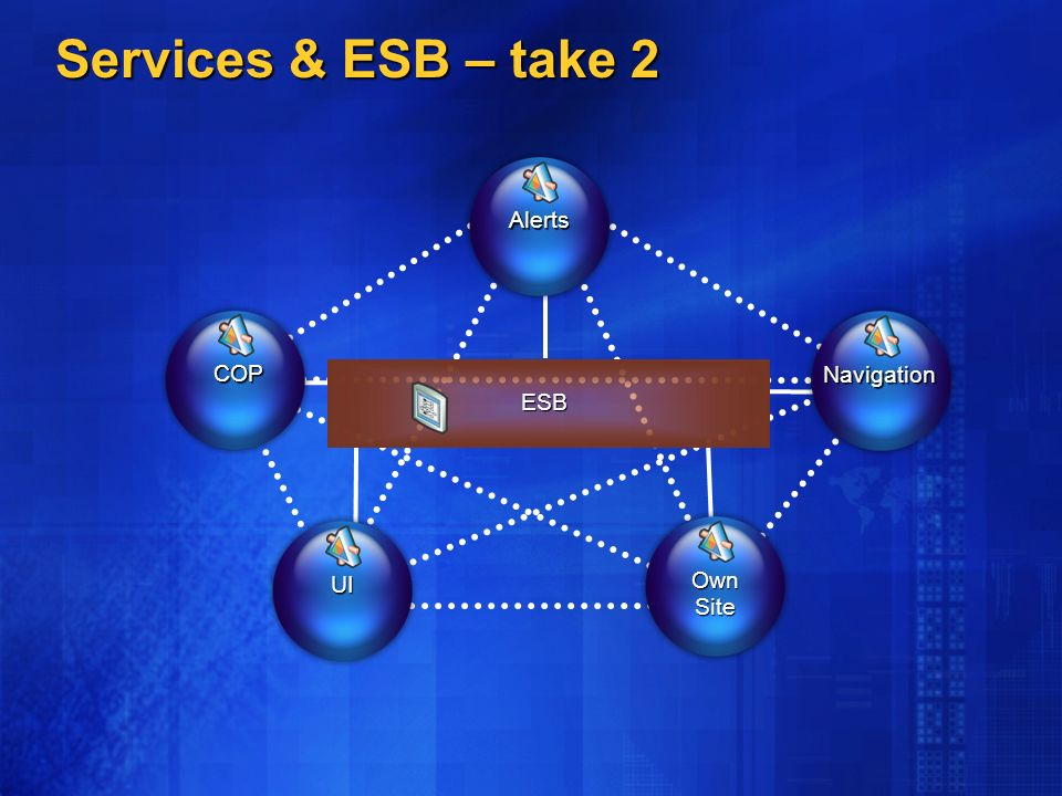 Services & ESB – take 2 COP Alerts UI OwnSite Navigation ESB