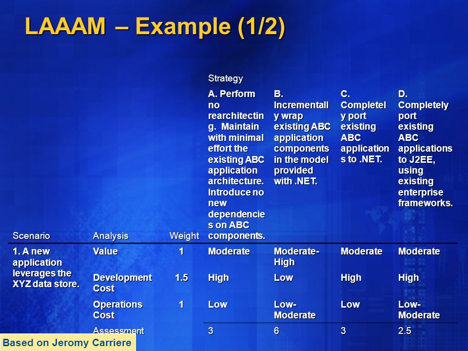LAAAM – Example (1/2) Strategy ScenarioAnalysisWeight A.