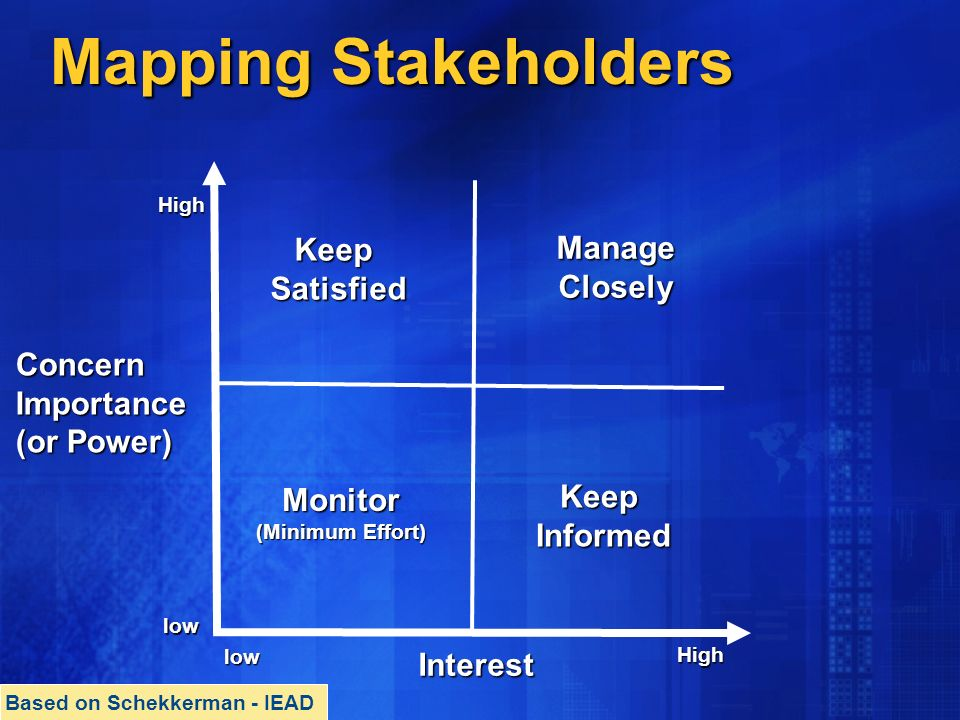 Mapping Stakeholders low High low High ConcernImportance (or Power) Interest Monitor (Minimum Effort) KeepInformed KeepSatisfied ManageClosely Based on Schekkerman - IEAD