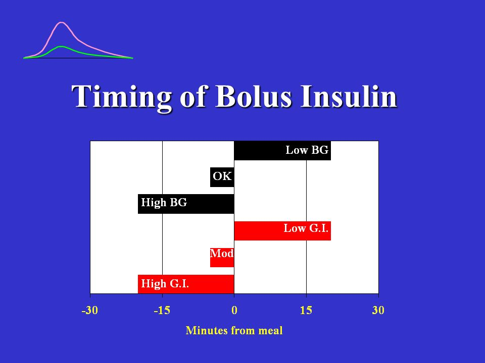 Timing of Bolus Insulin