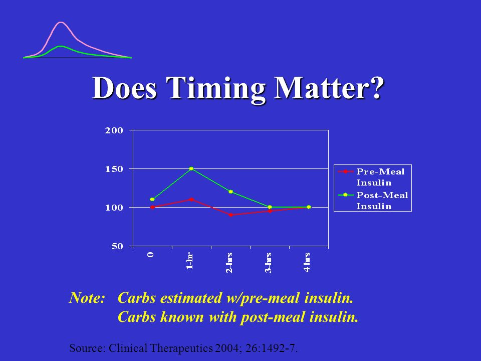 Does Timing Matter. Note: Carbs estimated w/pre-meal insulin.