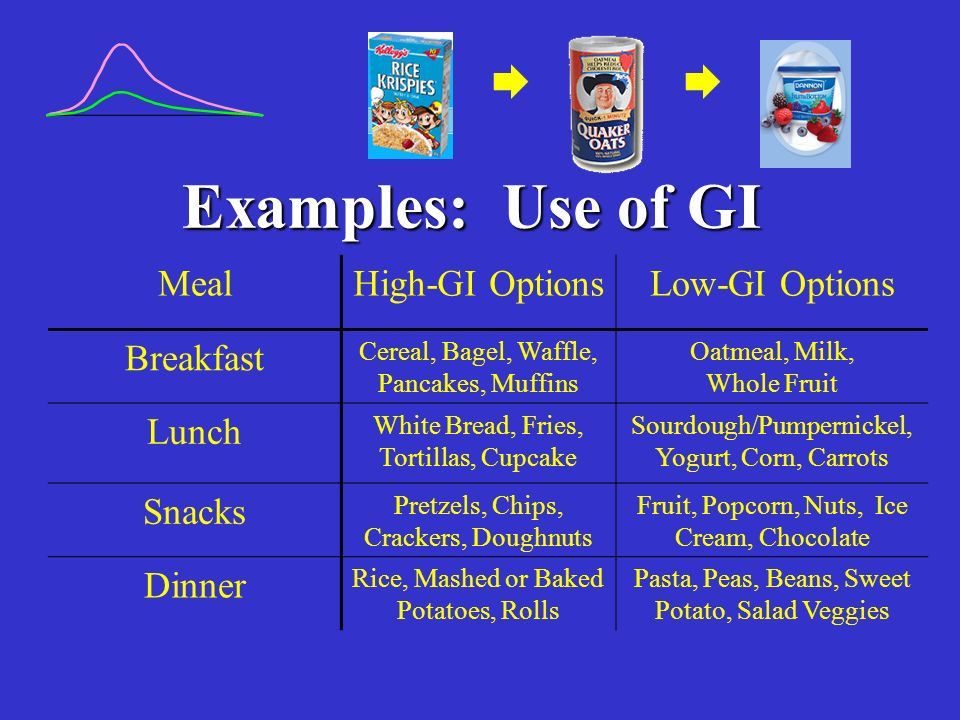 Examples: Use of GI MealHigh-GI OptionsLow-GI Options Breakfast Cereal, Bagel, Waffle, Pancakes, Muffins Oatmeal, Milk, Whole Fruit Lunch White Bread, Fries, Tortillas, Cupcake Sourdough/Pumpernickel, Yogurt, Corn, Carrots Snacks Pretzels, Chips, Crackers, Doughnuts Fruit, Popcorn, Nuts, Ice Cream, Chocolate Dinner Rice, Mashed or Baked Potatoes, Rolls Pasta, Peas, Beans, Sweet Potato, Salad Veggies