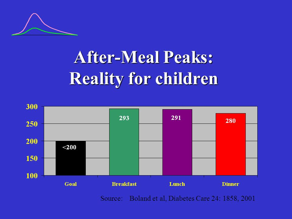 After-Meal Peaks: Reality for children Source: Boland et al, Diabetes Care 24: 1858, 2001