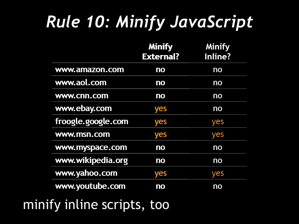 minify inline scripts, too Rule 10: Minify JavaScript Minify External.