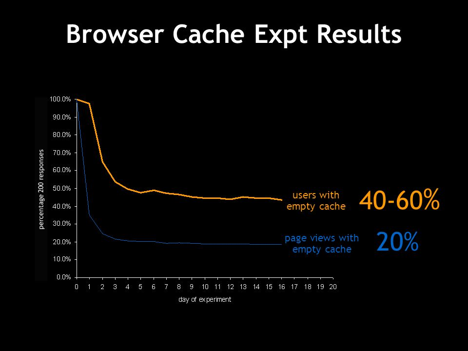 Browser Cache Expt Results page views with empty cache users with empty cache 20% %
