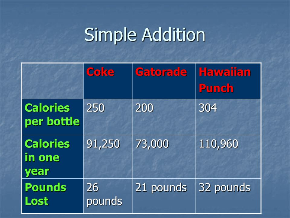 Simple Addition CokeGatoradeHawaiianPunch Calories per bottle Calories in one year 91,25073,000110,960 Pounds Lost 26 pounds 21 pounds 32 pounds