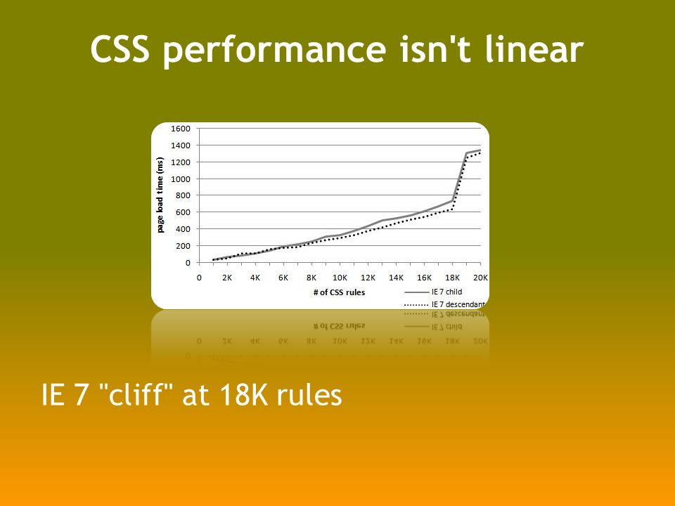 CSS performance isn t linear IE 7 cliff at 18K rules