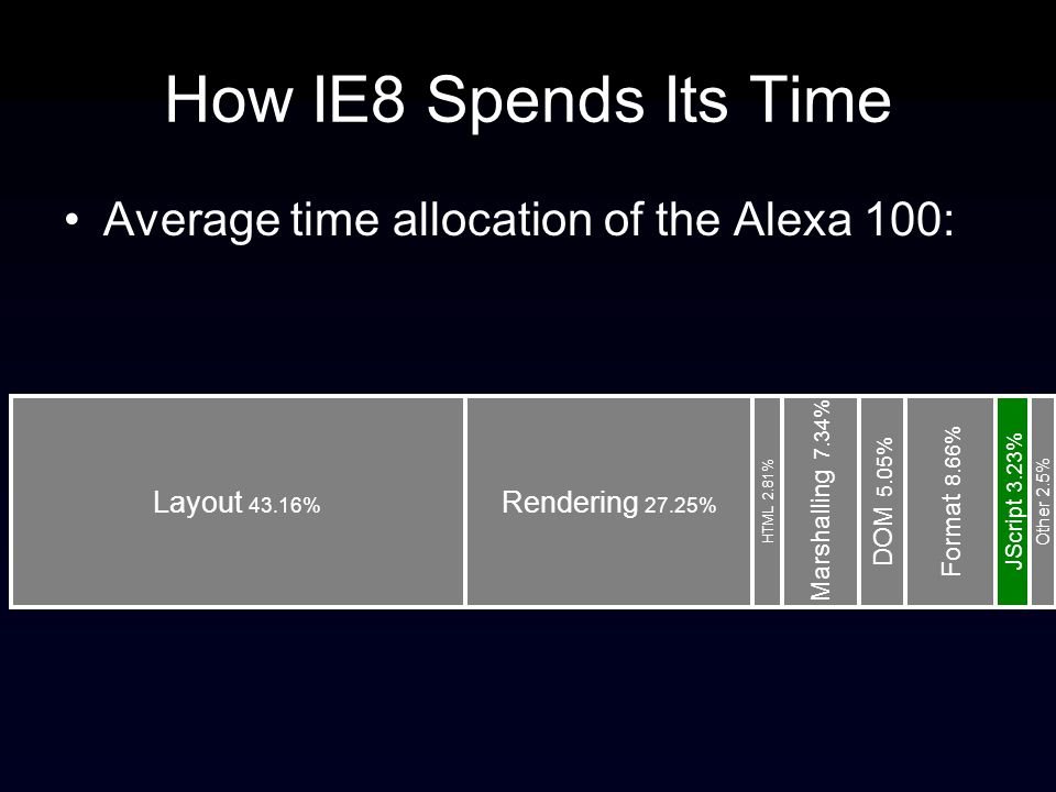 How IE8 Spends Its Time Average time allocation of the Alexa 100: Layout 43.16% Rendering 27.25% HTML 2.81% Marshalling 7.34% DOM 5.05% Format 8.66% JScript 3.23% Other 2.5%
