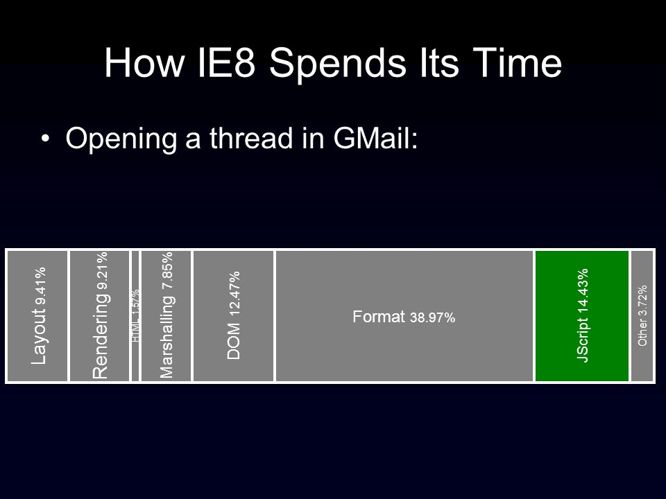 How IE8 Spends Its Time Opening a thread in GMail: Layout 9.41% Rendering 9.21% HTML 1.57% Marshalling 7.85% DOM 12.47% Format 38.97% JScript 14.43% Other 3.72%