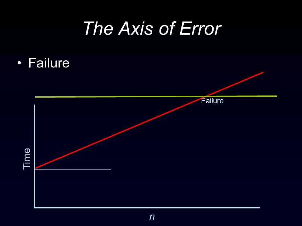 The Axis of Error Failure Time n Failure