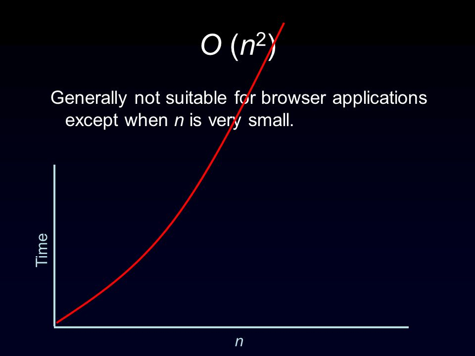 O (n 2 ) Generally not suitable for browser applications except when n is very small. Time n
