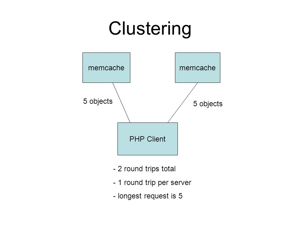 Clustering PHP Client memcache 5 objects - 2 round trips total - 1 round trip per server - longest request is 5