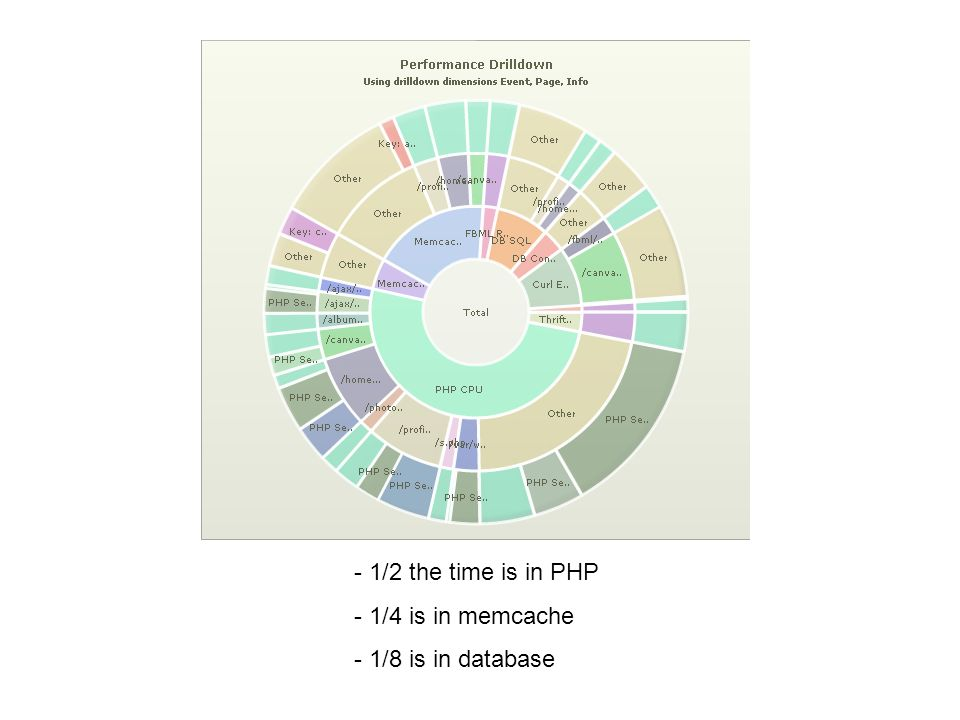 - 1/2 the time is in PHP - 1/4 is in memcache - 1/8 is in database