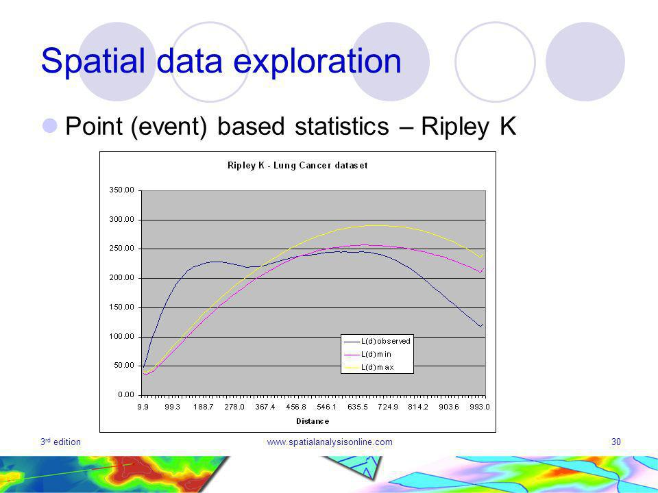 3 rd editionwww.spatialanalysisonline.com30 Spatial data exploration Point (event) based statistics – Ripley K