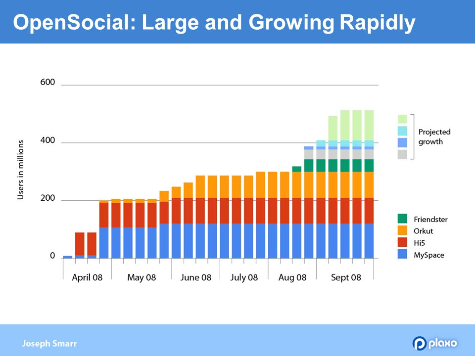 OpenSocial: Large and Growing Rapidly