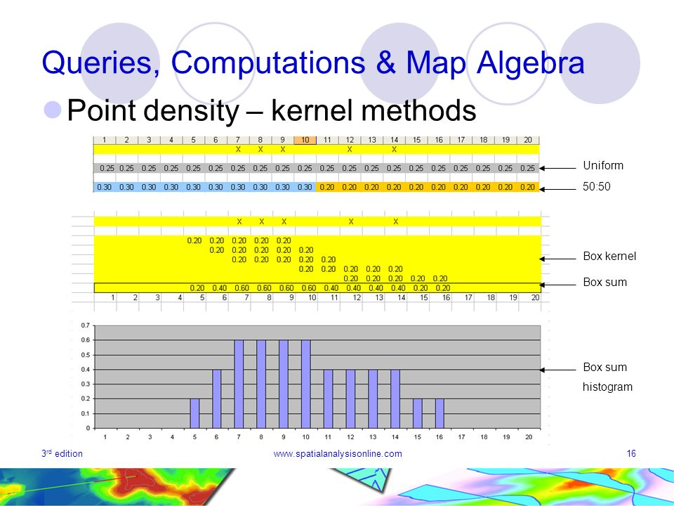 3 rd editionwww.spatialanalysisonline.com16 Queries, Computations & Map Algebra Point density – kernel methods Uniform 50:50 Box kernel Box sum histogram