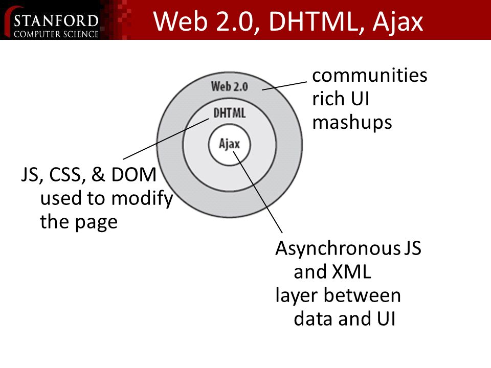 Web 2.0, DHTML, Ajax communities rich UI mashups Asynchronous JS and XML layer between data and UI JS, CSS, & DOM used to modify the page