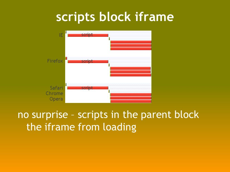 scripts block iframe no surprise – scripts in the parent block the iframe from loading IE Firefox Safari Chrome Opera script
