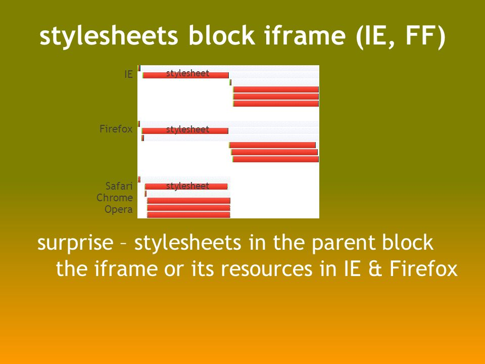 stylesheets block iframe (IE, FF) surprise – stylesheets in the parent block the iframe or its resources in IE & Firefox IE Firefox Safari Chrome Opera stylesheet