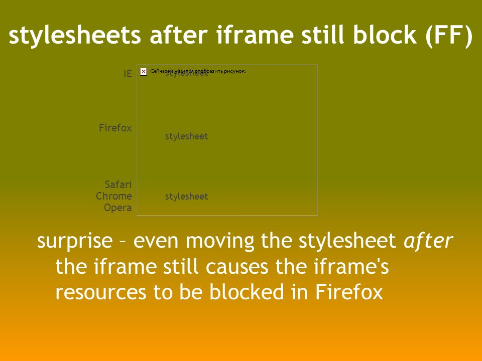 stylesheets after iframe still block (FF) surprise – even moving the stylesheet after the iframe still causes the iframe s resources to be blocked in Firefox IE Firefox Safari Chrome Opera stylesheet