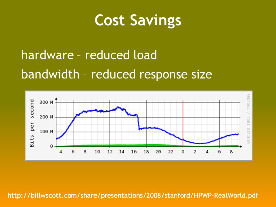 Cost Savings hardware – reduced load bandwidth – reduced response size