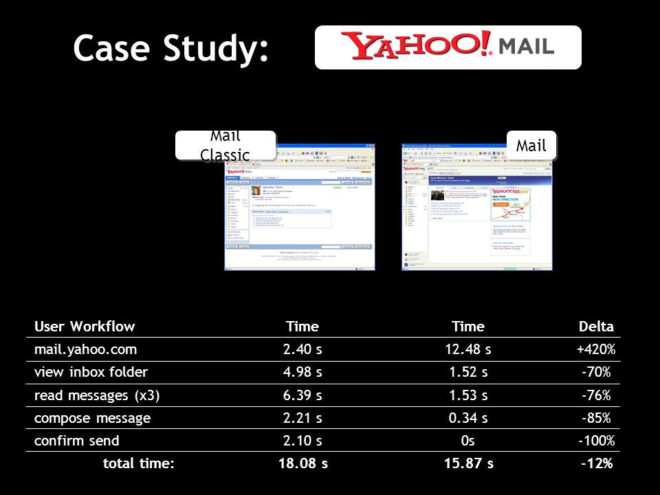 Case Study: User Workflow mail.yahoo.com view inbox folder read messages (x3) compose message confirm send total time: Time 2.40 s 4.98 s 6.39 s 2.21 s 2.10 s s Time s 1.52 s 1.53 s 0.34 s 0s s Delta +420% -70% -76% -85% -100% -12% Mail Mail Classic
