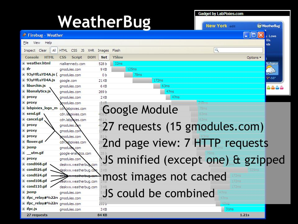 WeatherBug Google Module 27 requests (15 gmodules.com) 2nd page view: 7 HTTP requests JS minified (except one) & gzipped most images not cached JS could be combined
