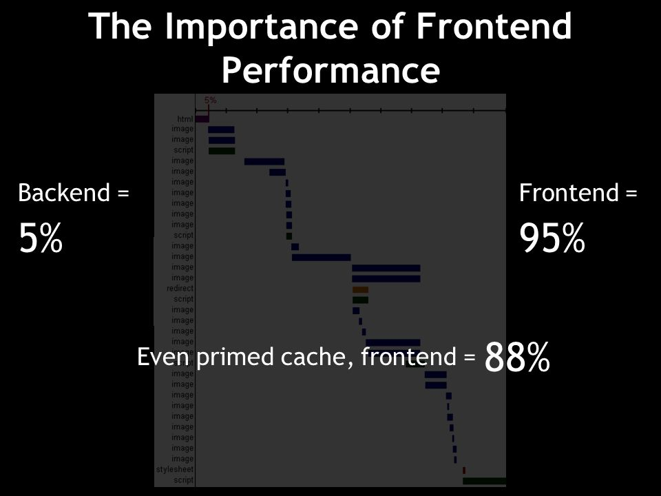 The Importance of Frontend Performance Backend = 5% Frontend = 95% Even primed cache, frontend = 88%