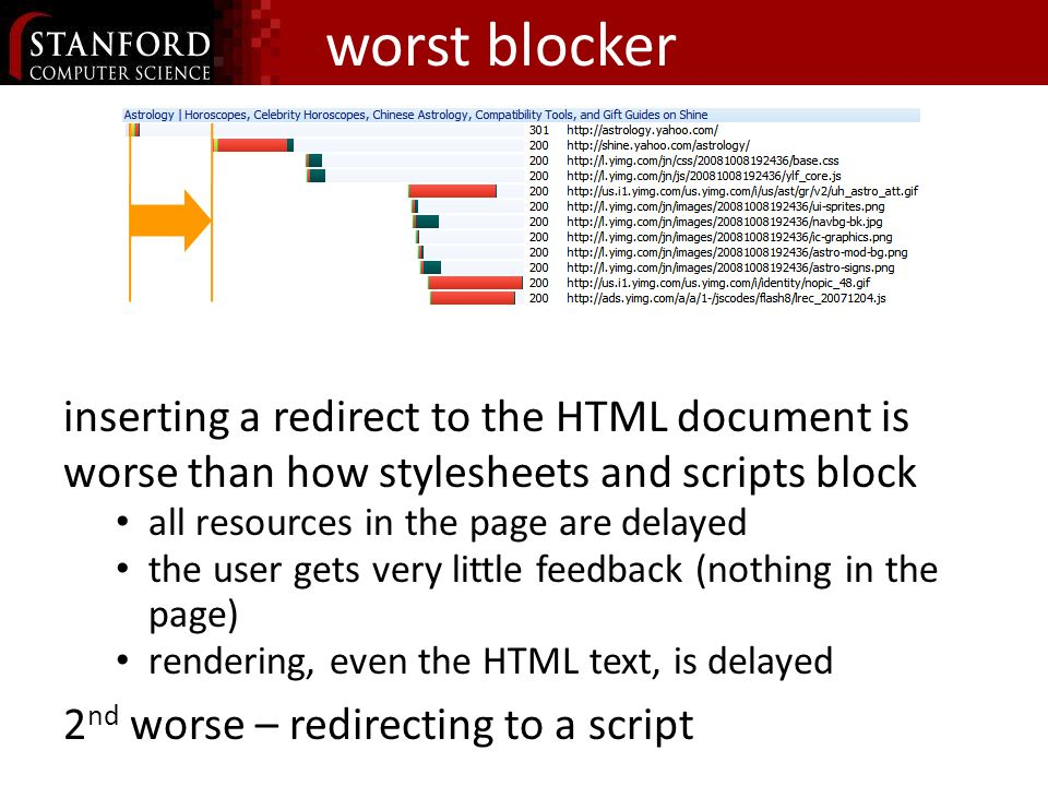 worst blocker inserting a redirect to the HTML document is worse than how stylesheets and scripts block all resources in the page are delayed the user gets very little feedback (nothing in the page) rendering, even the HTML text, is delayed 2 nd worse – redirecting to a script