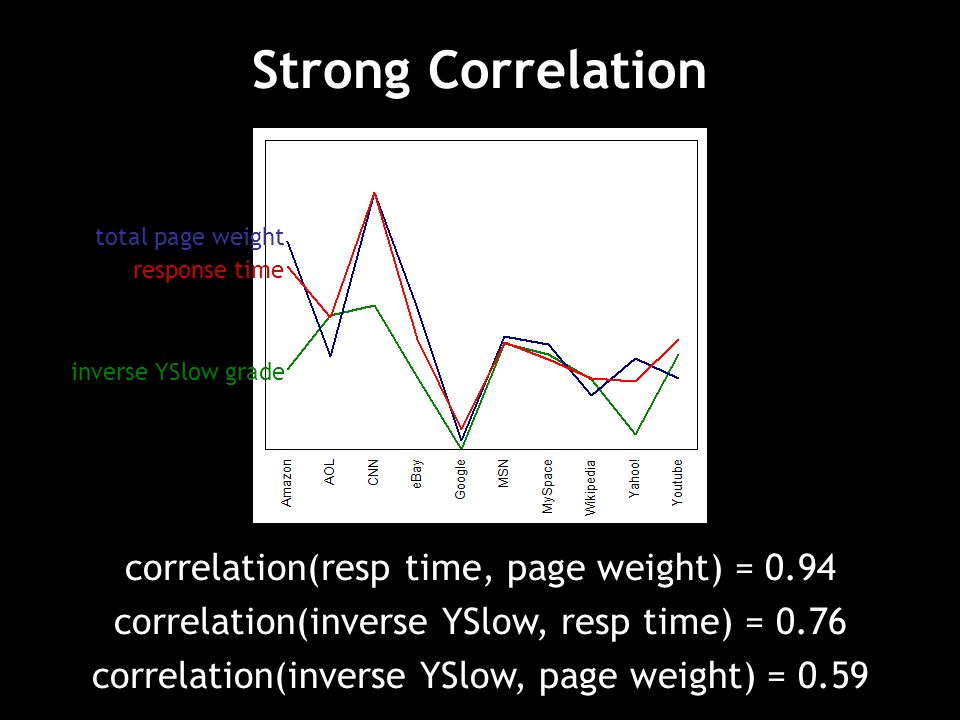 Strong Correlation total page weight response time inverse YSlow grade correlation(resp time, page weight) = 0.94 correlation(inverse YSlow, resp time) = 0.76 correlation(inverse YSlow, page weight) = 0.59