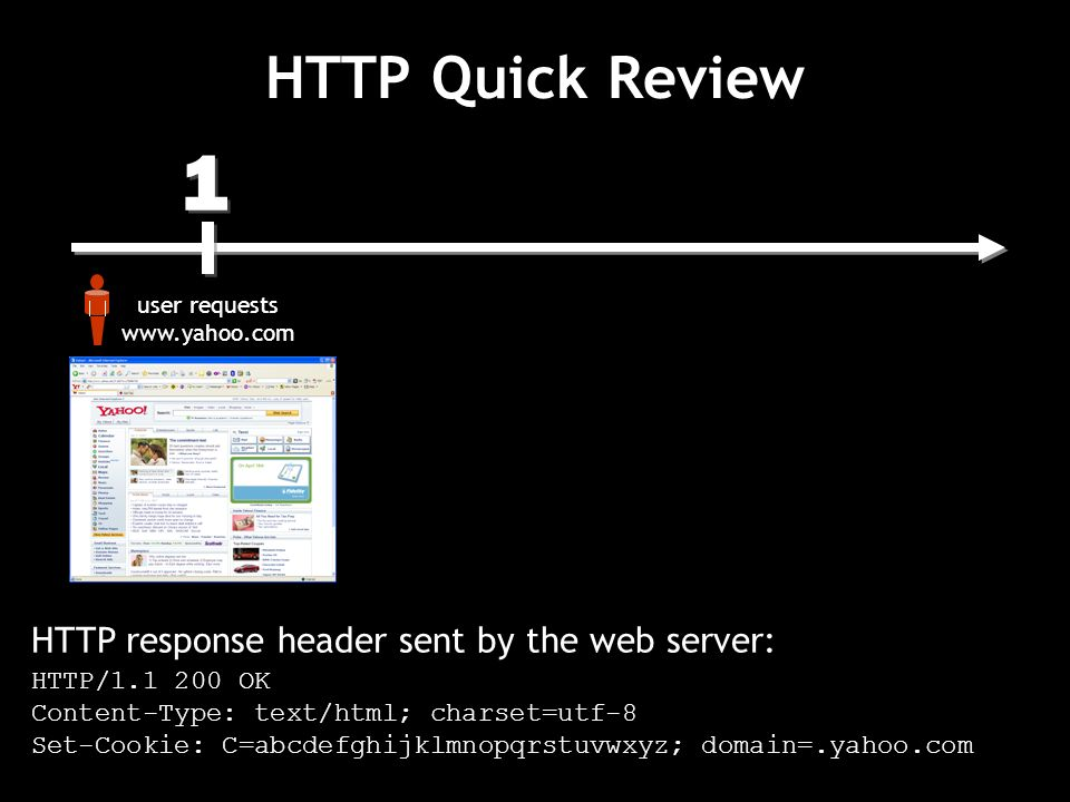 1 1 user requests   HTTP Quick Review HTTP response header sent by the web server: HTTP/ OK Content-Type: text/html; charset=utf-8 Set-Cookie: C=abcdefghijklmnopqrstuvwxyz; domain=.yahoo.com