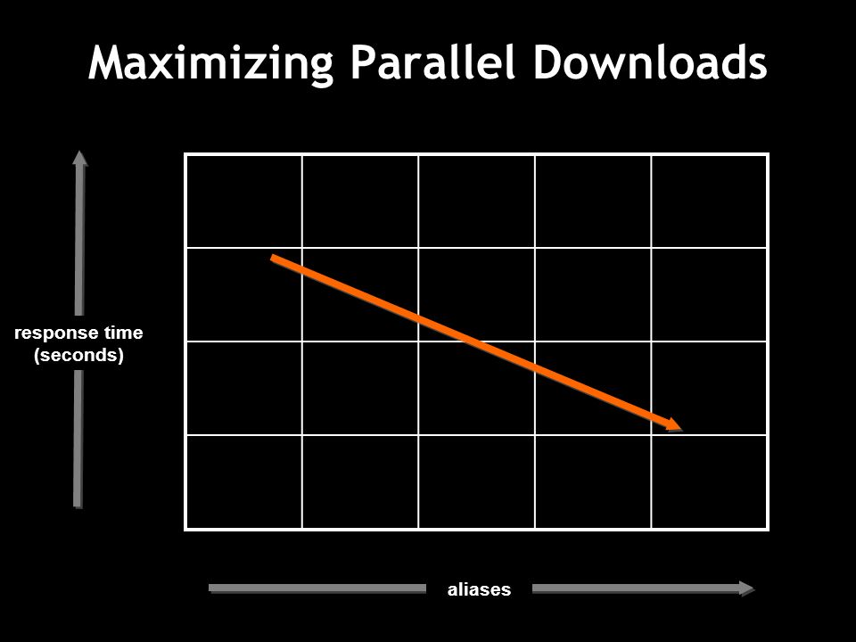 Maximizing Parallel Downloads response time (seconds) aliases