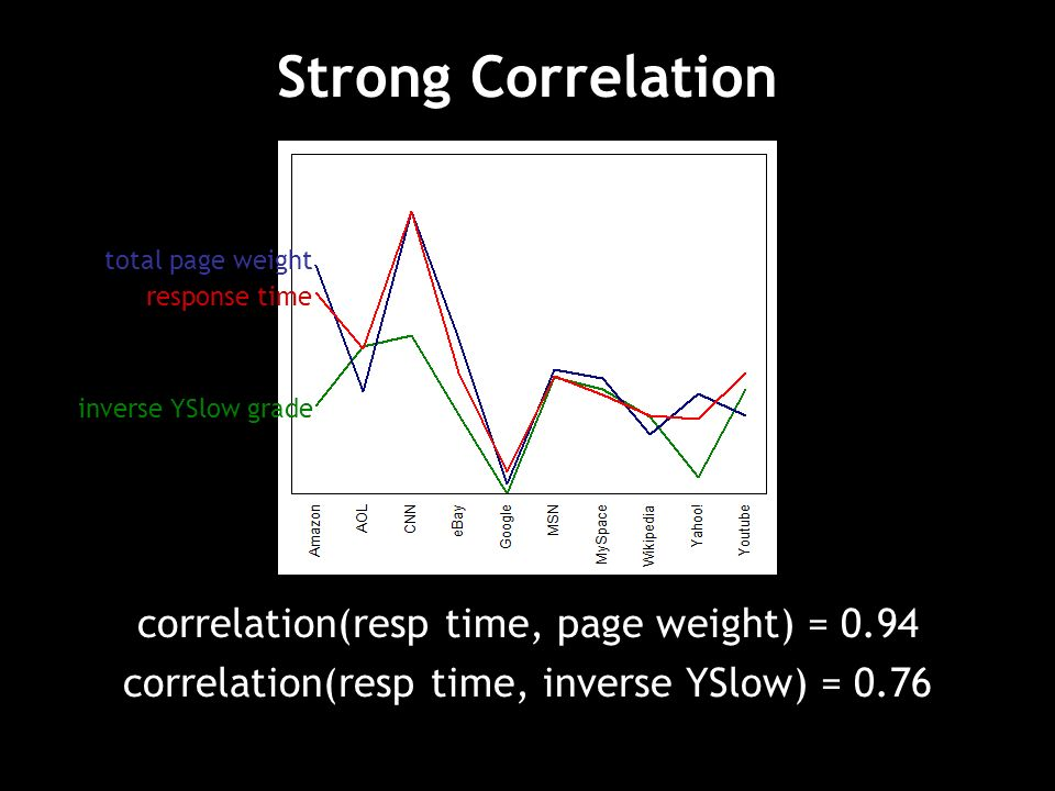 Strong Correlation total page weight response time inverse YSlow grade correlation(resp time, page weight) = 0.94 correlation(resp time, inverse YSlow) = 0.76
