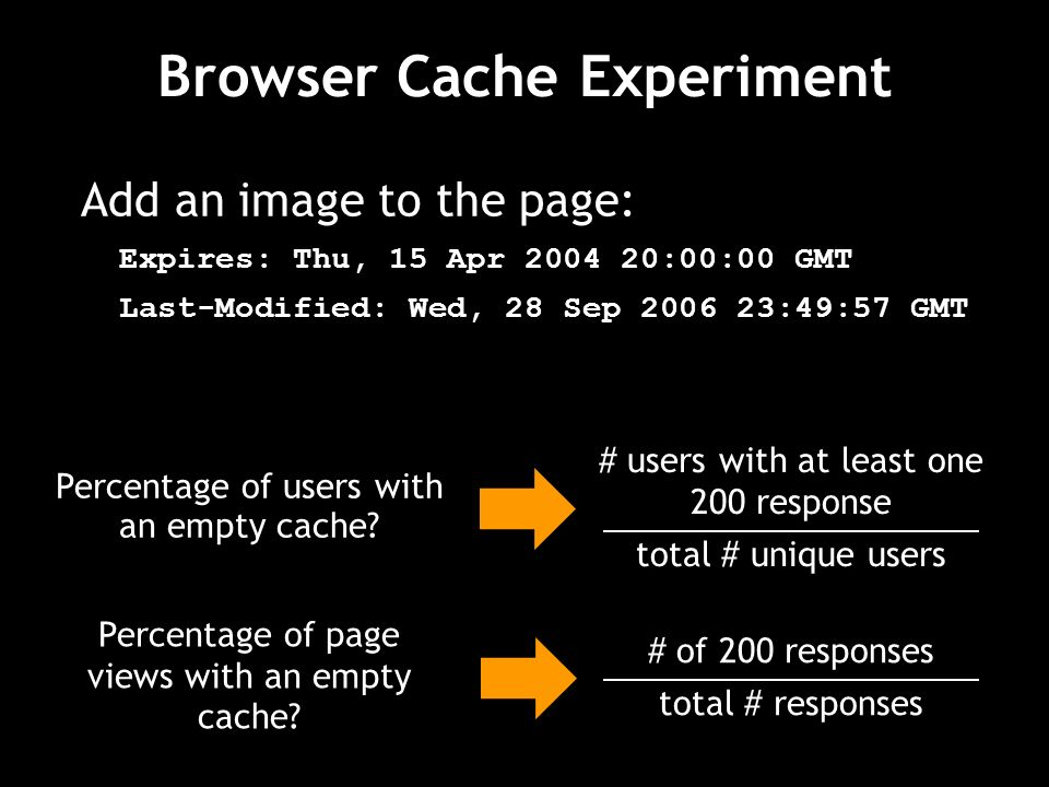 Browser Cache Experiment Add an image to the page: Expires: Thu, 15 Apr :00:00 GMT Last-Modified: Wed, 28 Sep :49:57 GMT # users with at least one 200 response total # unique users Percentage of users with an empty cache.