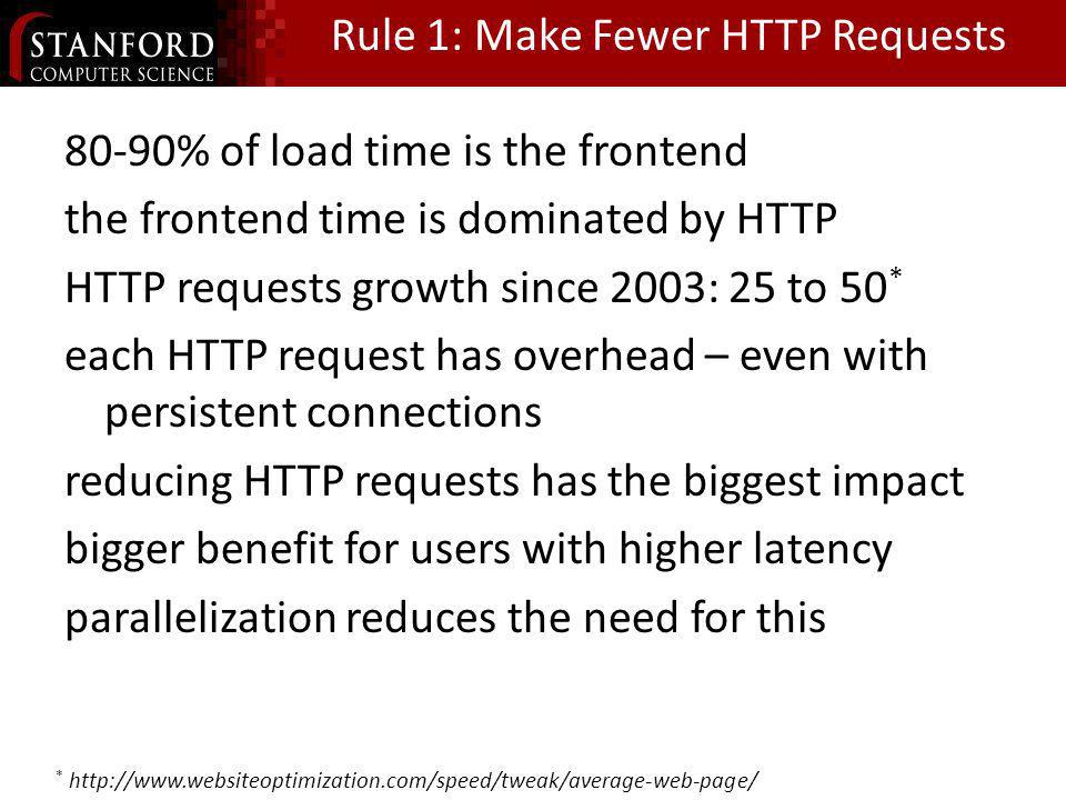 Rule 1: Make Fewer HTTP Requests 80-90% of load time is the frontend the frontend time is dominated by HTTP HTTP requests growth since 2003: 25 to 50 * each HTTP request has overhead – even with persistent connections reducing HTTP requests has the biggest impact bigger benefit for users with higher latency parallelization reduces the need for this *