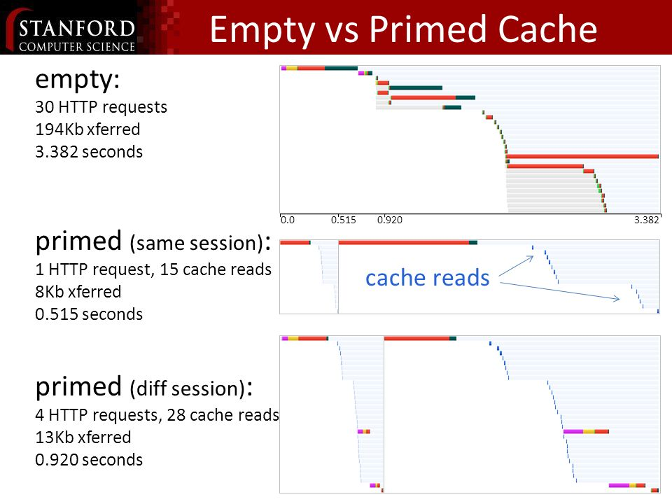 primed (same session) : 1 HTTP request, 15 cache reads 8Kb xferred seconds Empty vs Primed Cache empty: 30 HTTP requests 194Kb xferred seconds cache reads primed (diff session) : 4 HTTP requests, 28 cache reads 13Kb xferred seconds