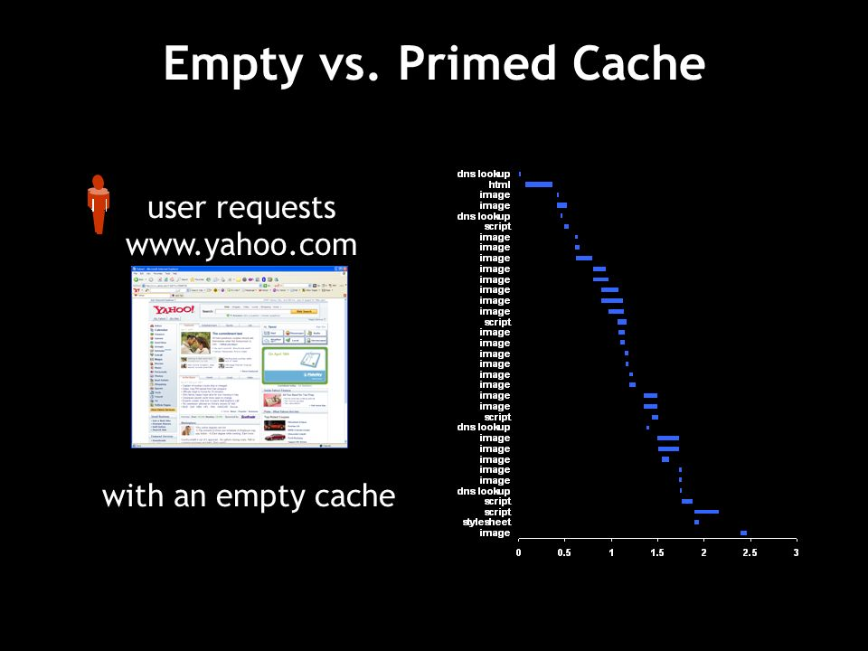 Empty vs. Primed Cache user requests www.yahoo.com with an empty cache
