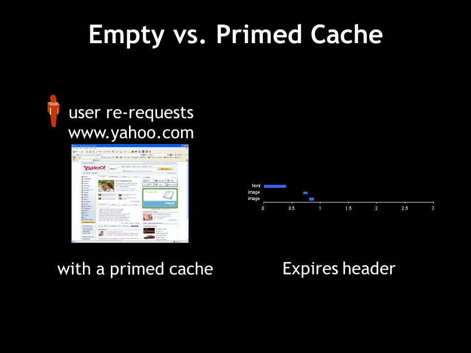 Empty vs. Primed Cache user re-requests www.yahoo.com with a primed cache Expires header