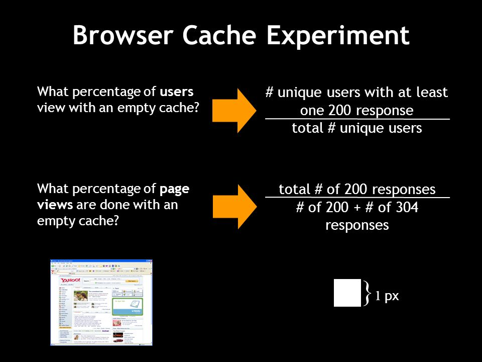 Browser Cache Experiment What percentage of users view with an empty cache.