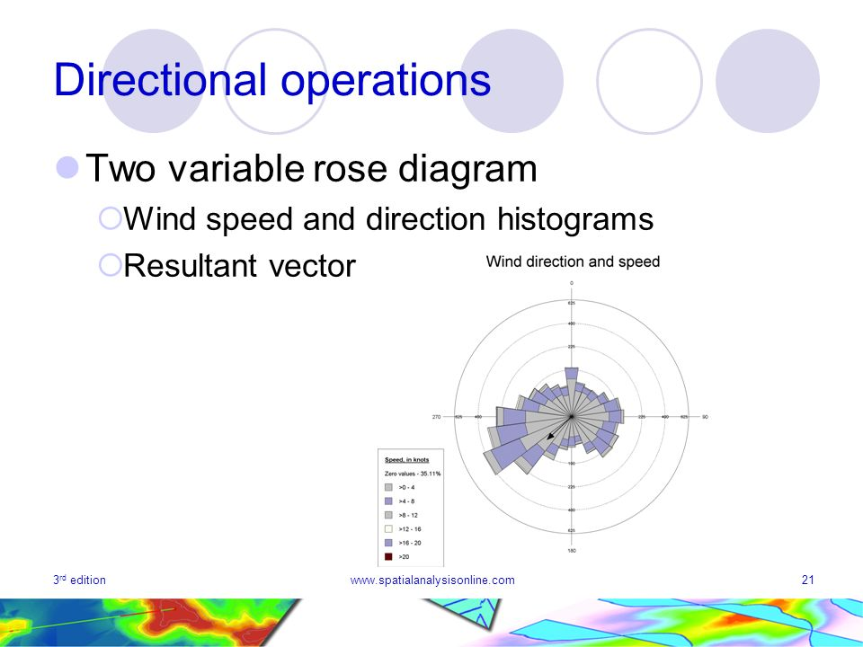 3 rd editionwww.spatialanalysisonline.com21 Directional operations Two variable rose diagram Wind speed and direction histograms Resultant vector