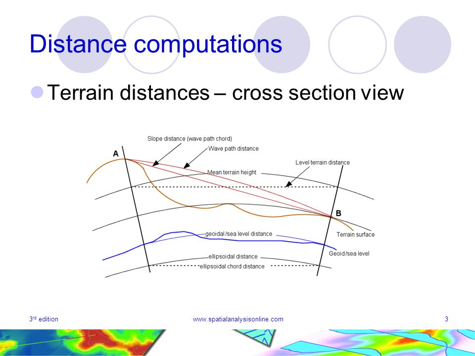 3 rd editionwww.spatialanalysisonline.com3 Distance computations Terrain distances – cross section view