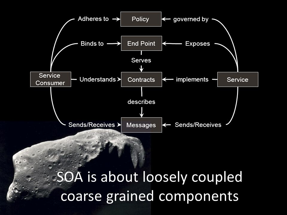 SOA is about loosely coupled coarse grained components Service describes End Point Exposes Messages Sends/Receives Contracts Binds to ServiceConsumer implements Policy governed by Sends/Receives Adheres to Understands Serves
