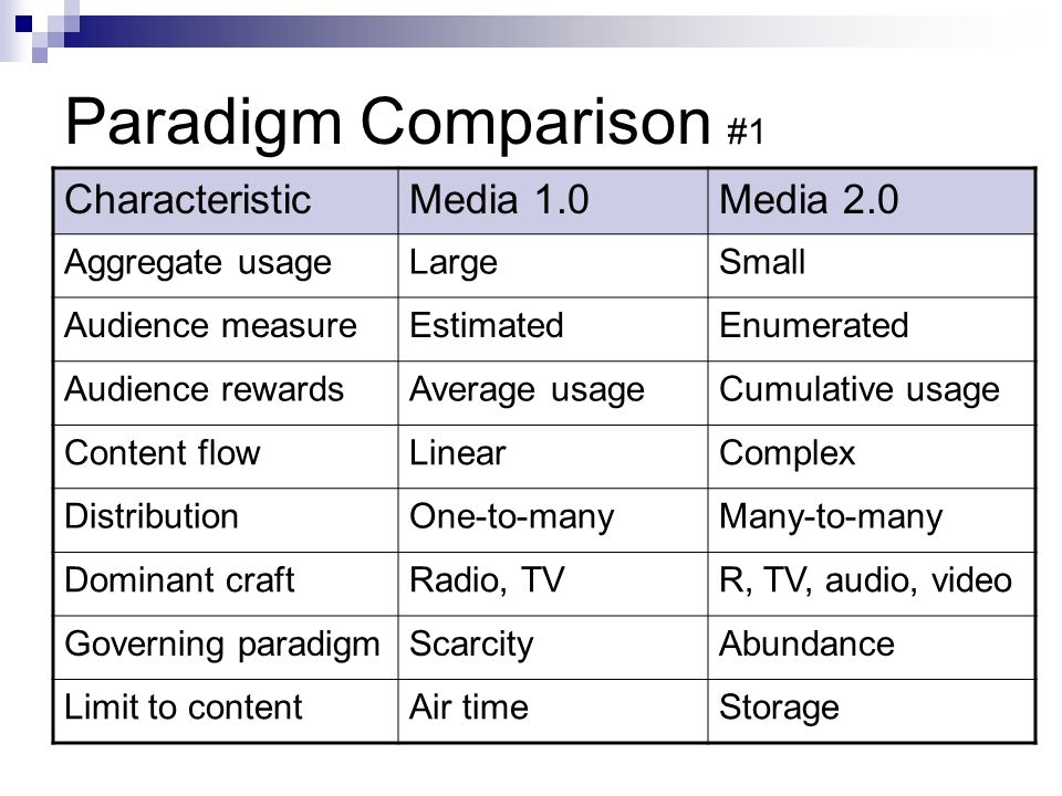 Paradigm Comparison #1 CharacteristicMedia 1.0Media 2.0 Aggregate usageLargeSmall Audience measureEstimatedEnumerated Audience rewardsAverage usageCumulative usage Content flowLinearComplex DistributionOne-to-manyMany-to-many Dominant craftRadio, TVR, TV, audio, video Governing paradigmScarcityAbundance Limit to contentAir timeStorage
