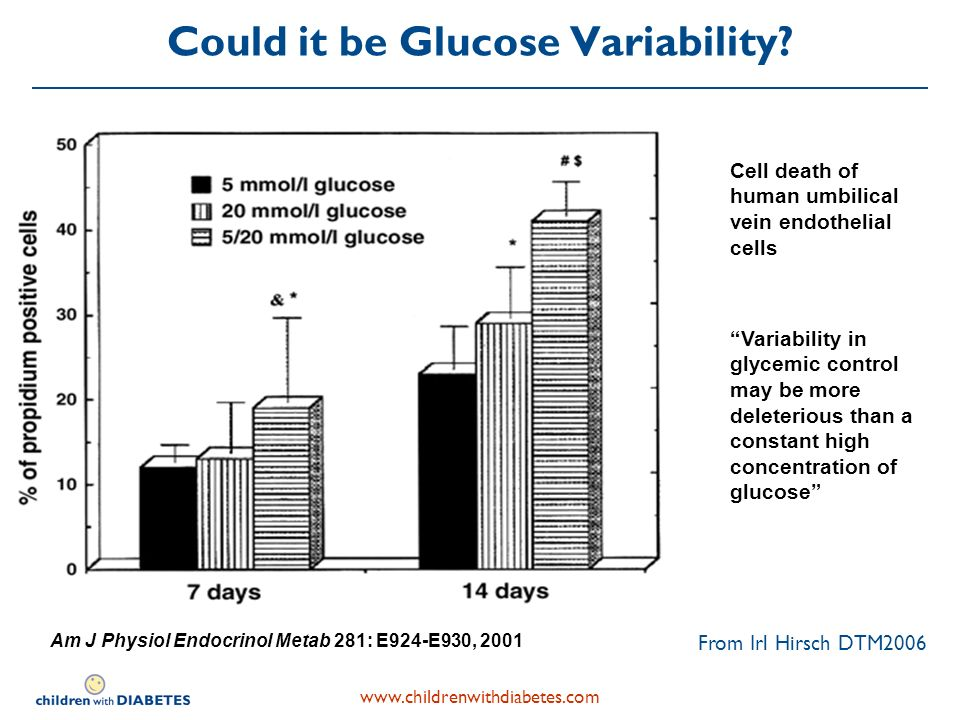 Could it be Glucose Variability.