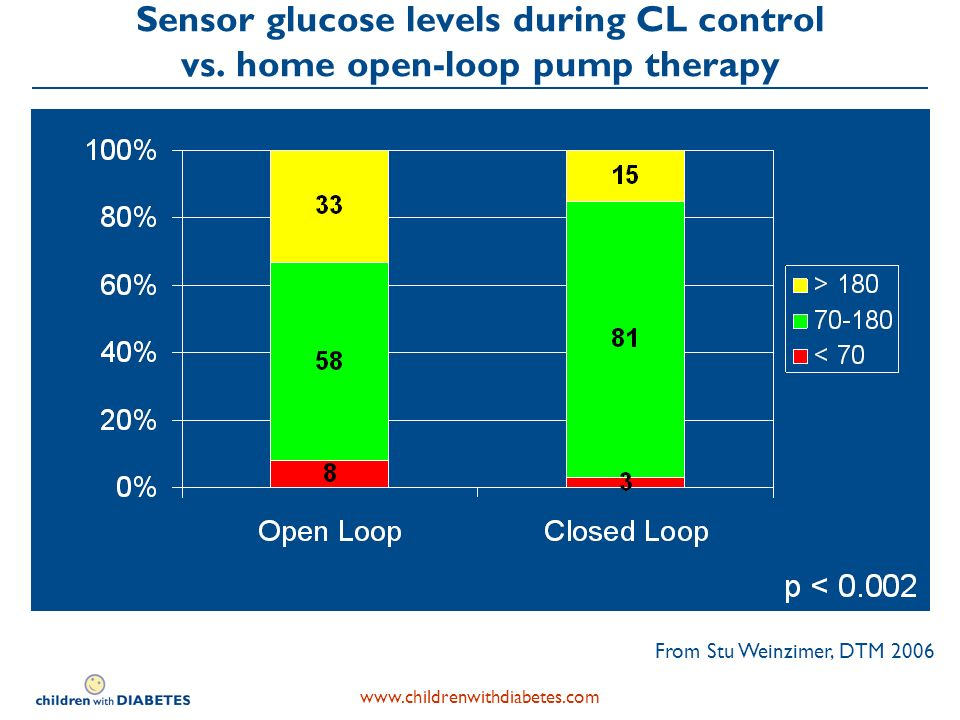 Sensor glucose levels during CL control vs.